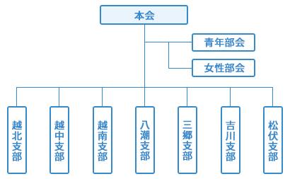 法人会組織図